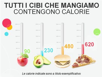 I cibi contengono calorie